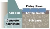 Cross sectional view of well laid Block Paving